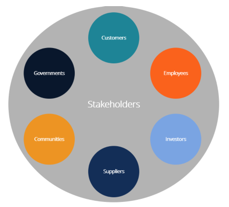 Different Stakeholders in An Organization