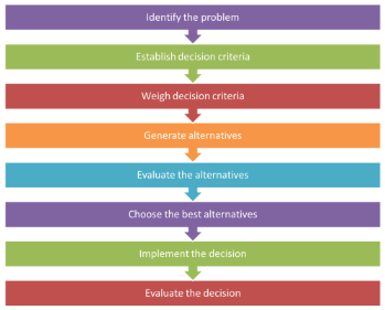Key steps of the decision-making model
