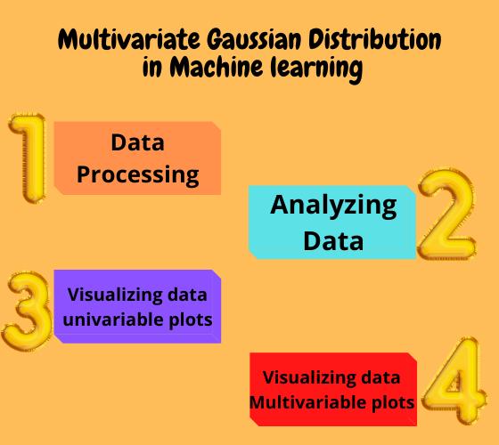 Multivariate Gaussian Distribution in Machine Learning