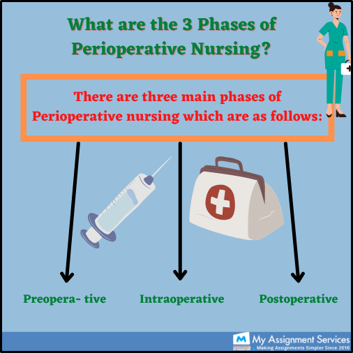 phase of perioperative nurses