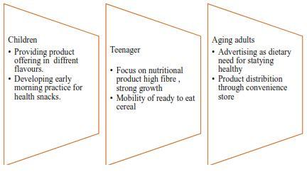 Market segmentation and product promotion