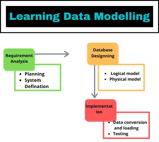 Data Modelling & Database Design Assignment Help