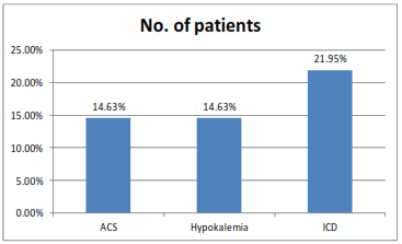 presence of ACS and Hypokkaemia in the patients suffering from Electronic Storm