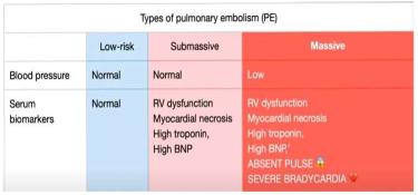 types of pulmonary embolism