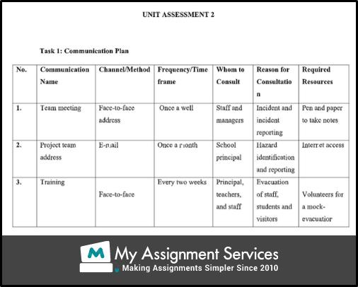 SITXWHS00 unit assessment