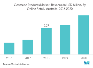Cosmetics segment in Australia