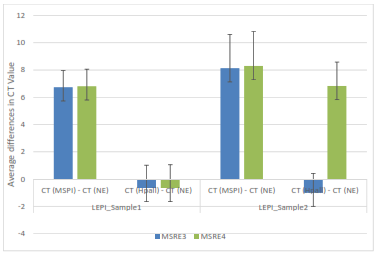 The average differences in CT values between control (no enzyme), Mspl, and Hpall for LEPI samples