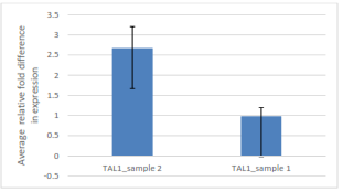 Comparison of average relative fold difference in gene expression of TAL1 sample