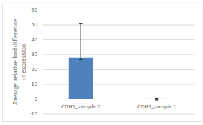 Comparison of average relative fold difference in gene expression of CDH1 (LEPI) samples