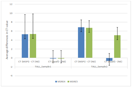 Average differences in CT values between control (no enzyme), Mspl and Hpall for TALL samples