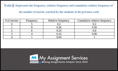 statistics assignment sample