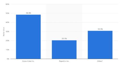Market share of Coca Cola and PepsiCo