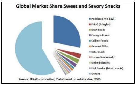 Market share of Kraft Food (Kool Aid)