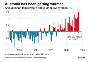 Here is the change of Australian temperature from 1950 to 2020