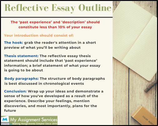reflective essay outline