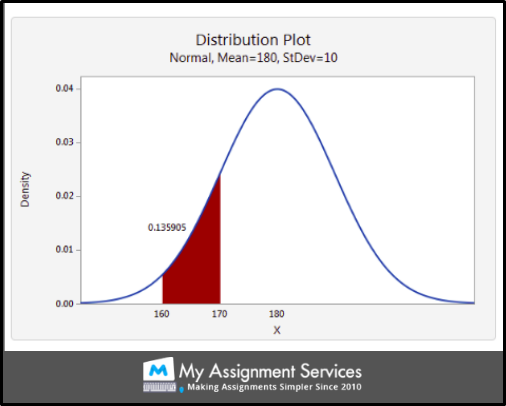 Discrete Probability Distribution sample 2
