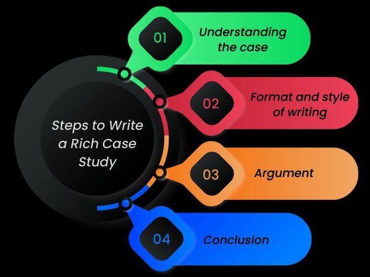Script Role Case Study Help
