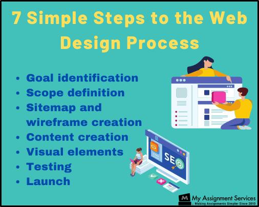 7 steps to web design process
