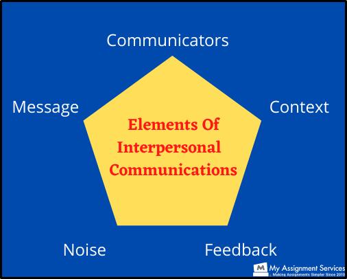 HC1021 Interpersonal and E communication2