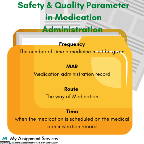 Medication Administration Assignment
