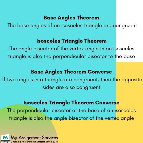 base angles theorem