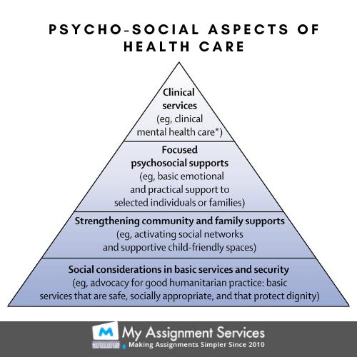 psycho-social aspects