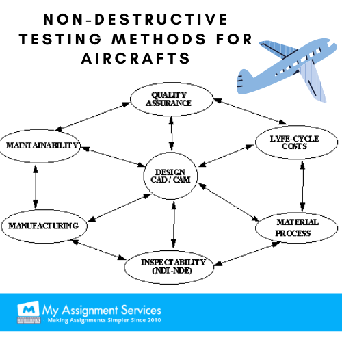 Non-destructive testing methods for aircraft