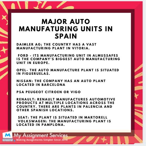 Manufaturing units in spain