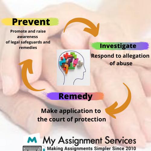 social work assignment help