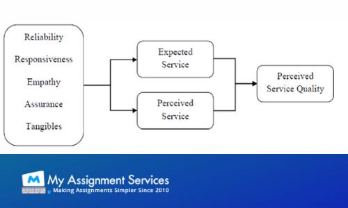 Service Quality Evaluation