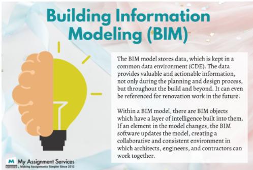 Building Information Modeling(BIM)