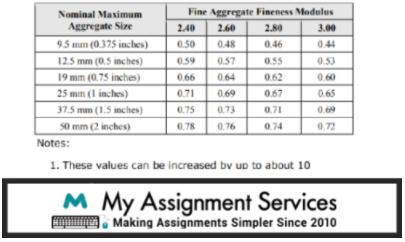 Nominal Maximum Aggregate size