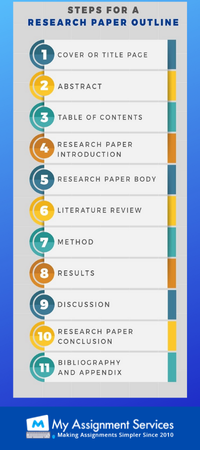 steps for research paper outline