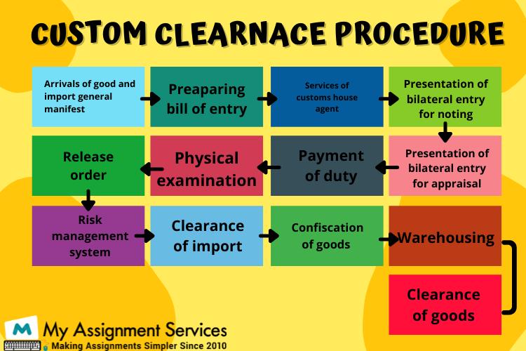 custom clearance procedure
