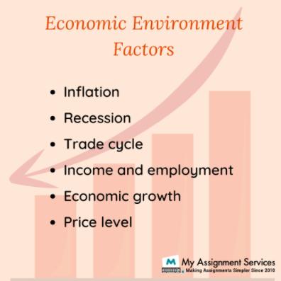 Economics Environment Factors