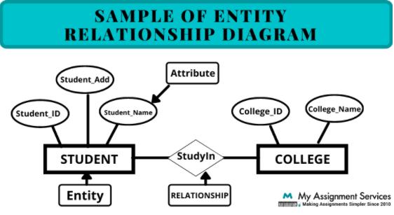 sample of Entity Relationship diagram