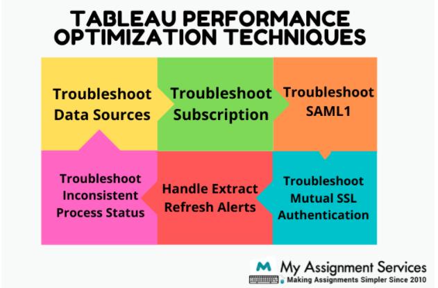 Tableau performance optimization Technique