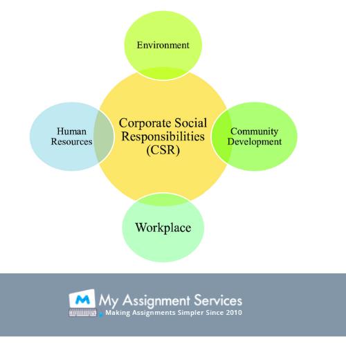 Corporate Social Responsibility2