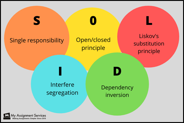variety of programming models