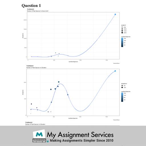 statistical presentation of ANOVA analysis