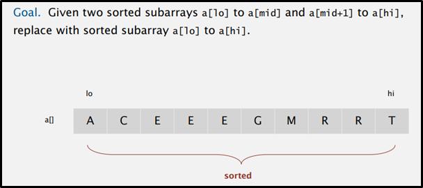 merge sort algorithm sample